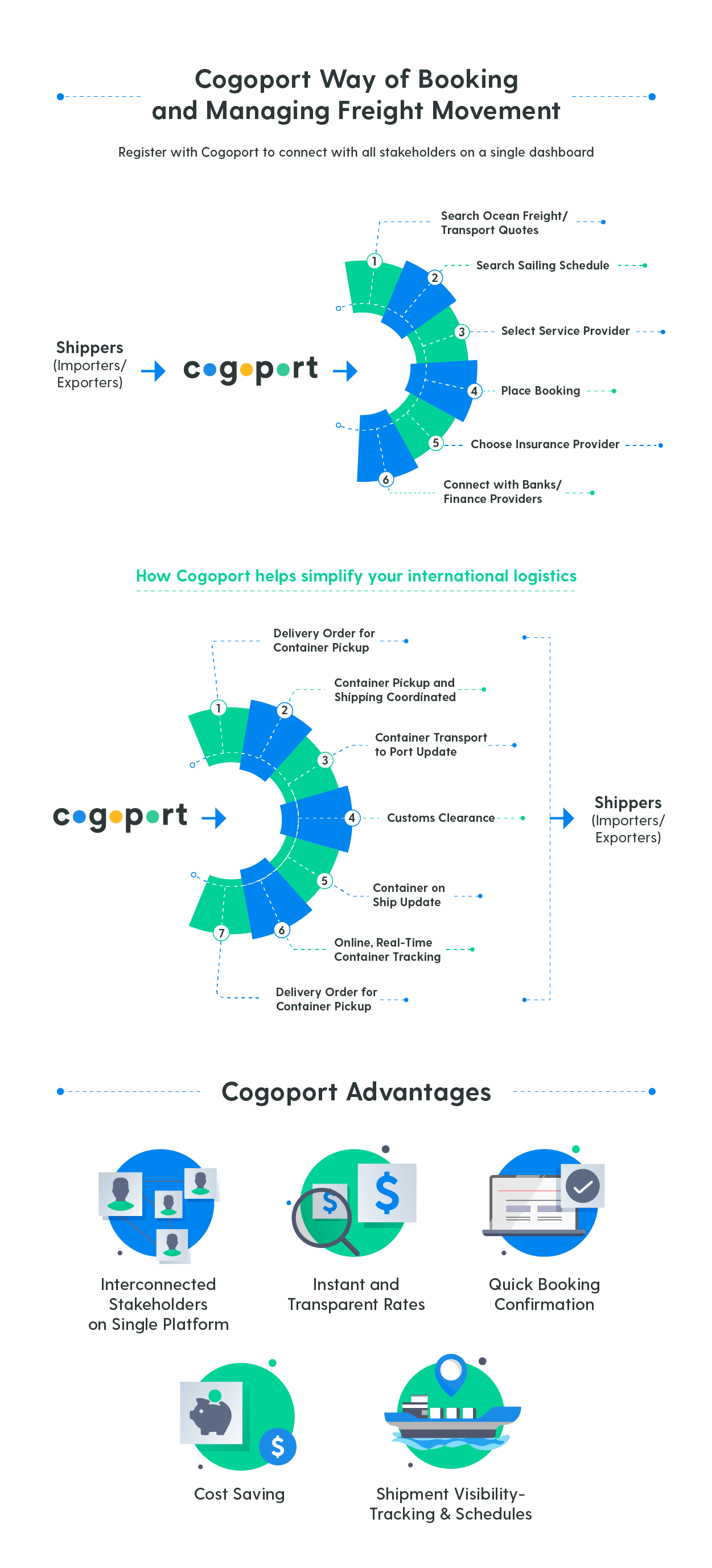 Cogoport Process