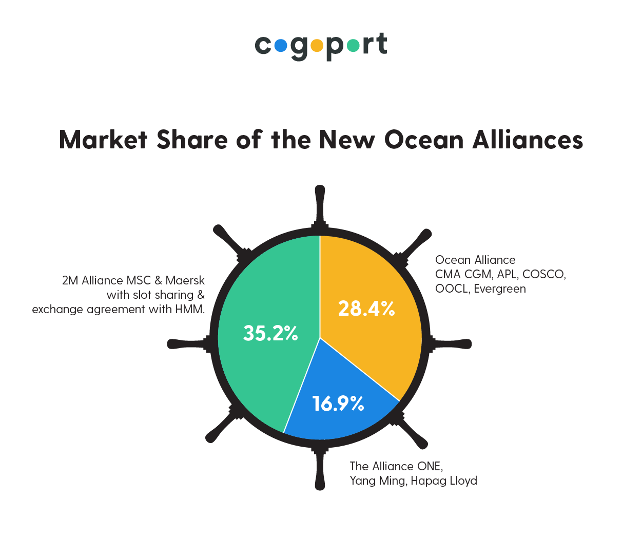 Container Shipping Line's Market Share