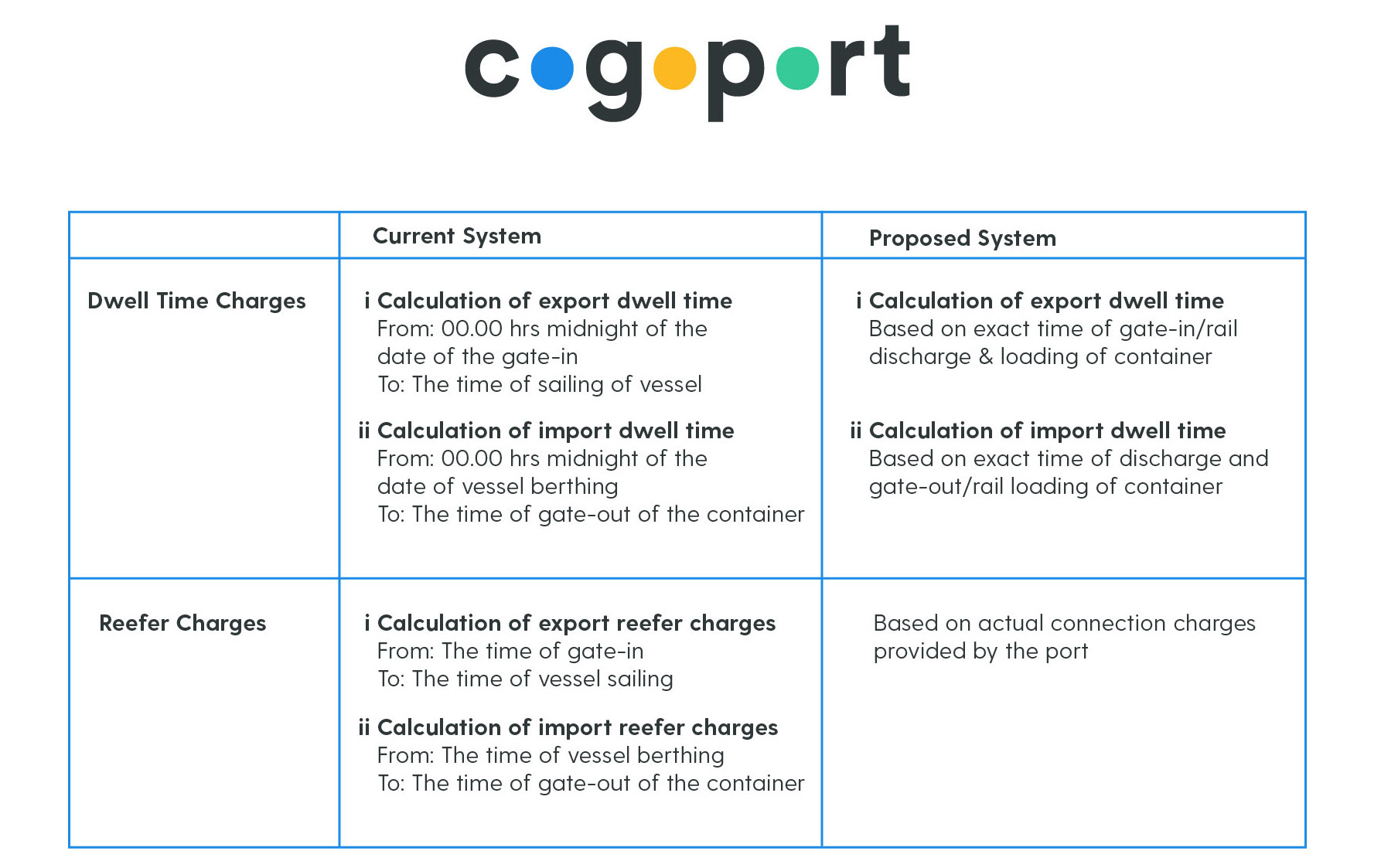 JNPT Dwell Time Revised Computation